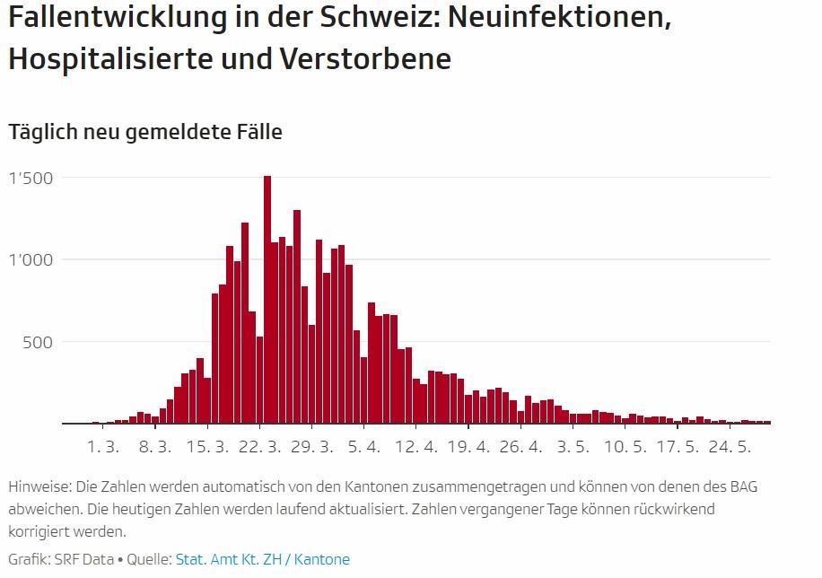 Coronavirus - Fallzahlen Schweiz - News - SRF